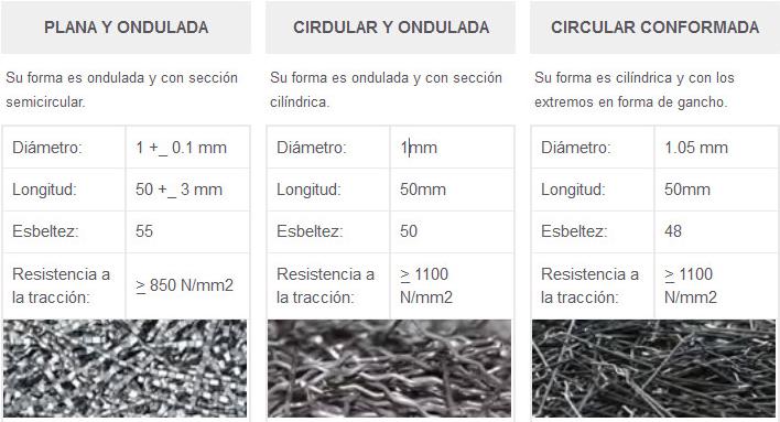 tipos de fibras